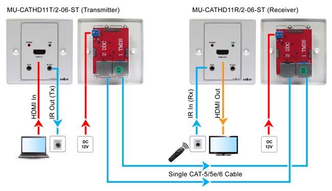 HDMI over    Cat      5    Wall Plate Extender  ABtUS     AV